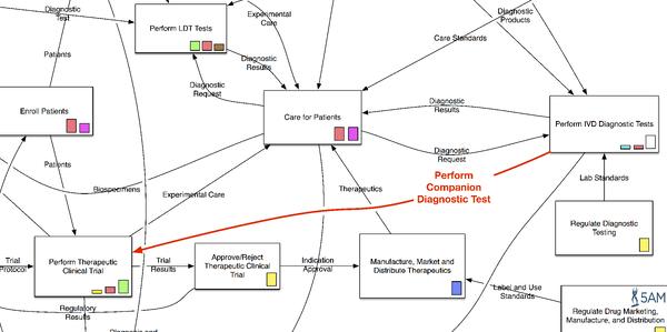 MoB Information Architecture Companion Dx Hilite