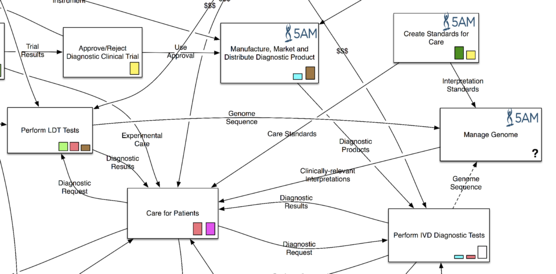MoB_Information_Architecture_Manage_Genome
