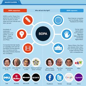 SOPA Deconstructed