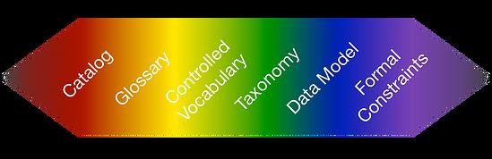 Ontology_Spectrum