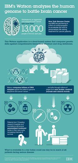 watson_genome_infographic-overlay