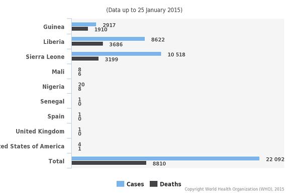 Ebolachart