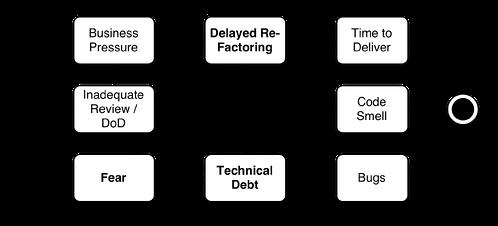 techdebt-state