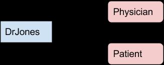 DrJonesPatientPhysician