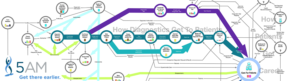 Let us help you navigate the Map of Biomedicine.