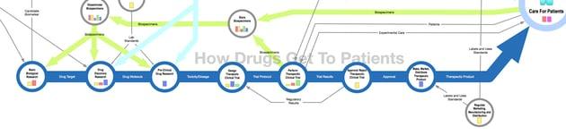 Drug development on the Map of Biomedicine